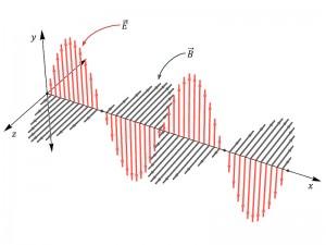 Elektromanyetik dalgalar nedir? Özellikleri ve kullanım alanları